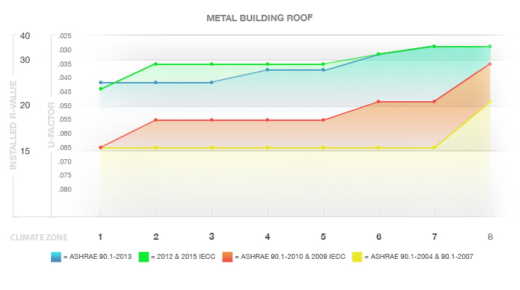 Metal Building Roofs Chart