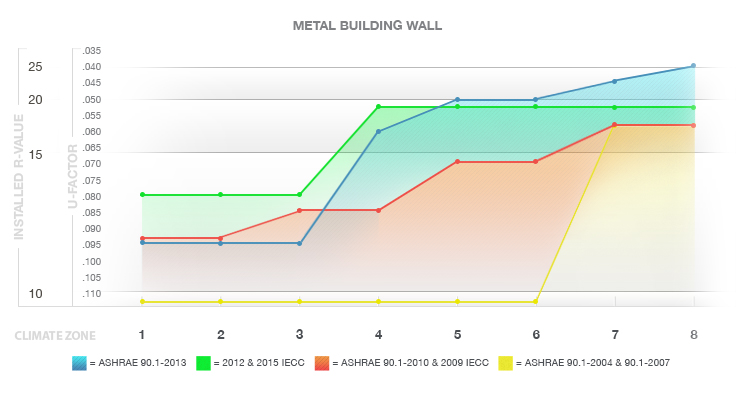 Metal Building Roof Insulation R Value The Best Metal